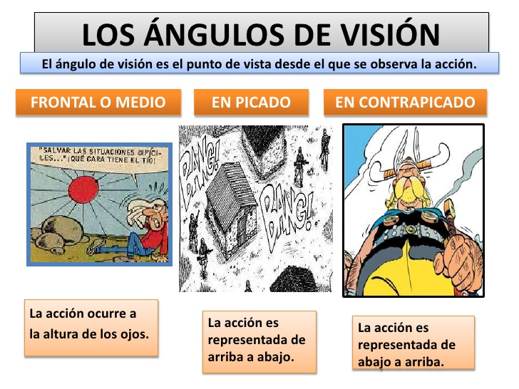 Resultado de imagen de tipos de angulos de vision en la fotografia